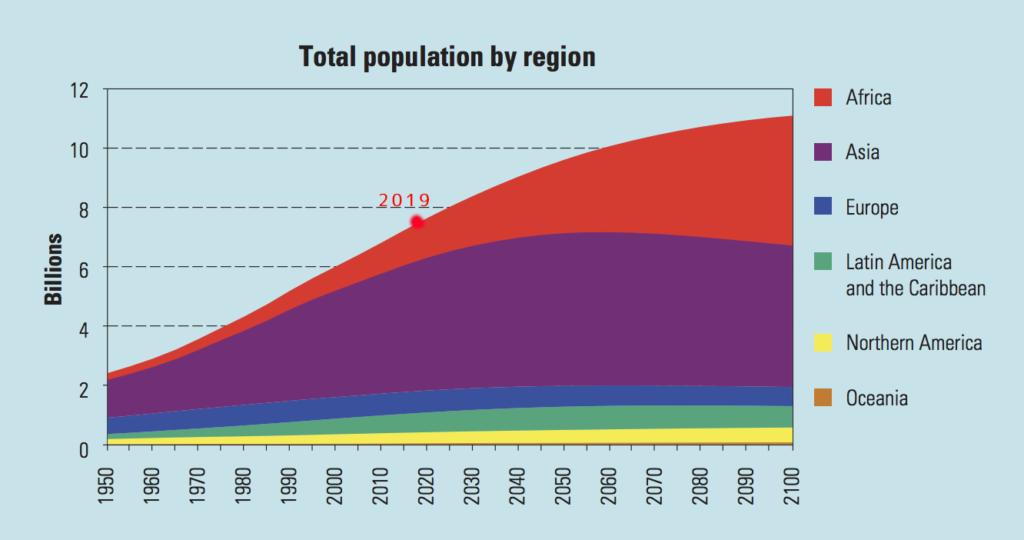 世界の人口推移グラフ