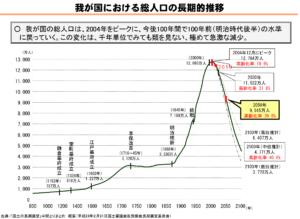 日本の人口推移グラフ