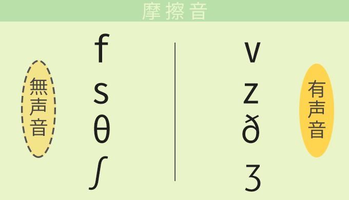 英語の発音:摩擦音一覧