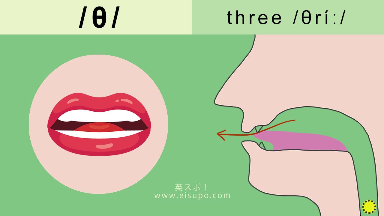 英語の発音方法 摩擦音 θ